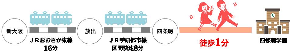 新大阪駅から四條畷学園まで