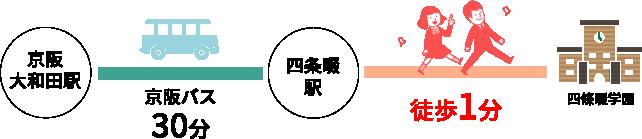 京阪大和田から・・30分
