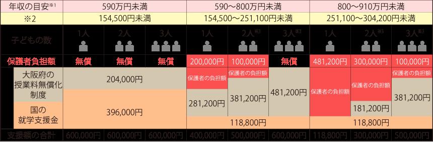 国の就学支援金と大阪府の授業料無償化制度